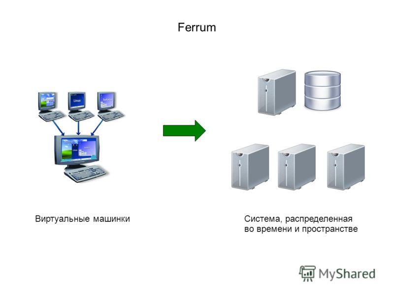 Ferrum Система, распределенная во времени и пространстве Виртуальные машинки