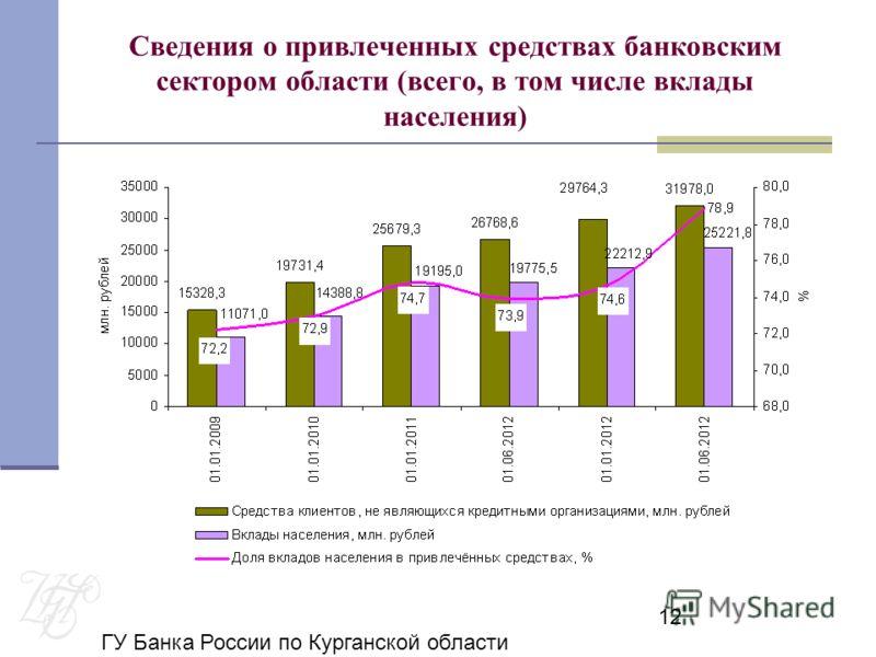ГУ Банка России по Курганской области 12 Сведения о привлеченных средствах банковским сектором области (всего, в том числе вклады населения)
