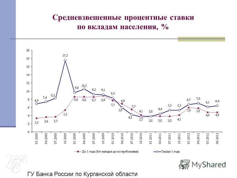 ГУ Банка России по Курганской области 15 Средневзвешенные процентные ставки по вкладам населения, %