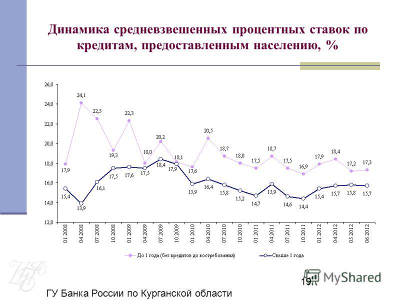 ГУ Банка России по Курганской области 19 Динамика средневзвешенных процентных ставок по кредитам, предоставленным населению, %