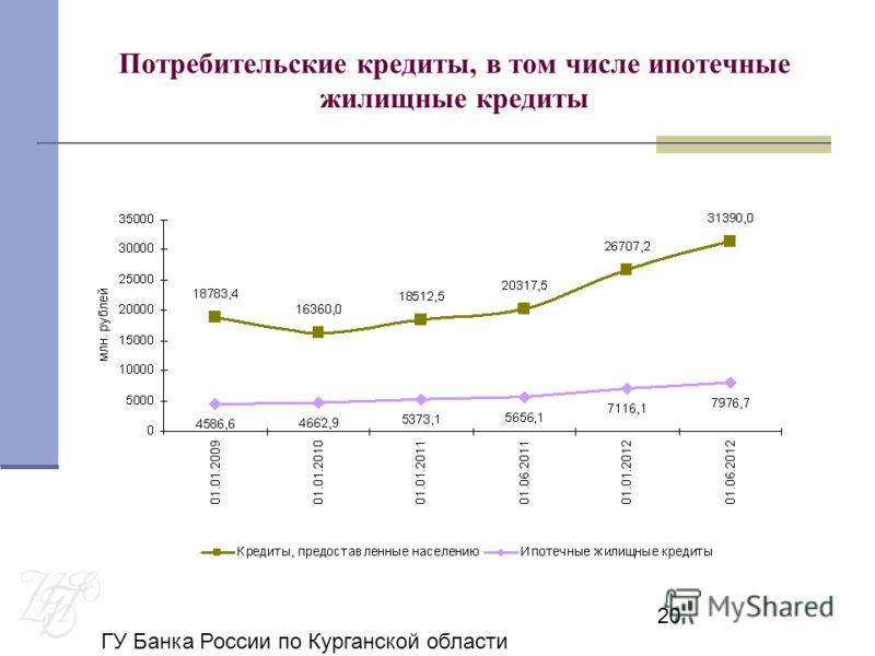 ГУ Банка России по Курганской области 20 Потребительские кредиты, в том числе ипотечные жилищные кредиты