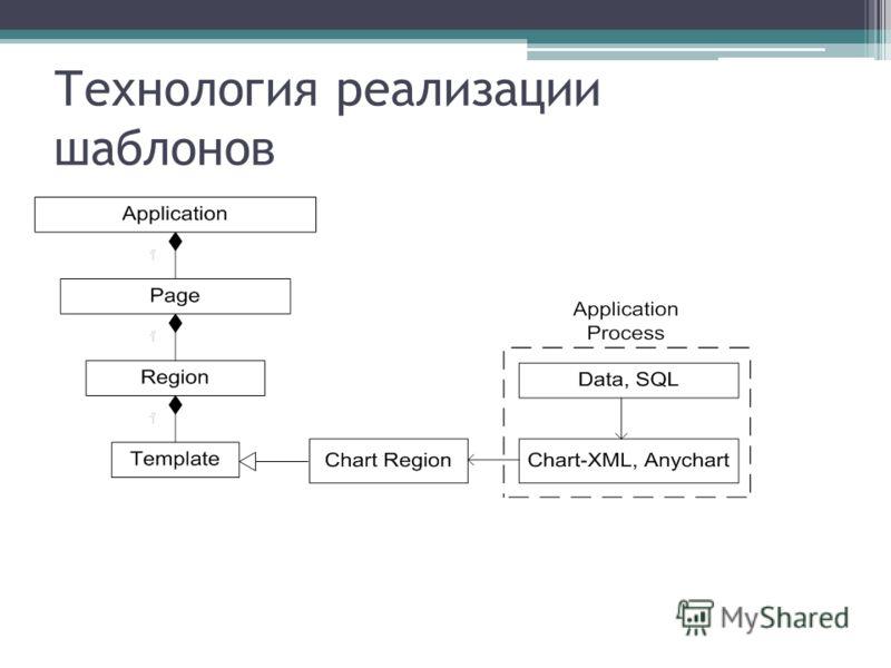 Технология реализации шаблонов