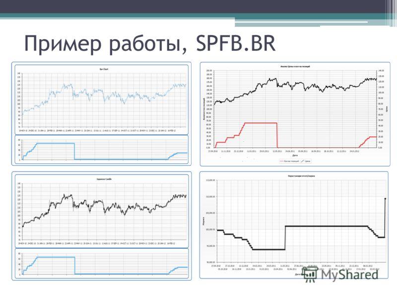 Пример работы, SPFB.BR