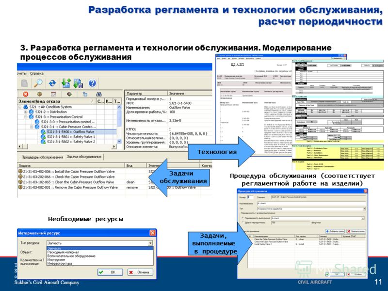 The information contained herein is the property of Sukhoi Civil Aircraft Company and shall not be copied or used without written consent from Sukhois Civil Aircraft Company 11 Разработка регламента и технологии обслуживания, расчет периодичности 3.