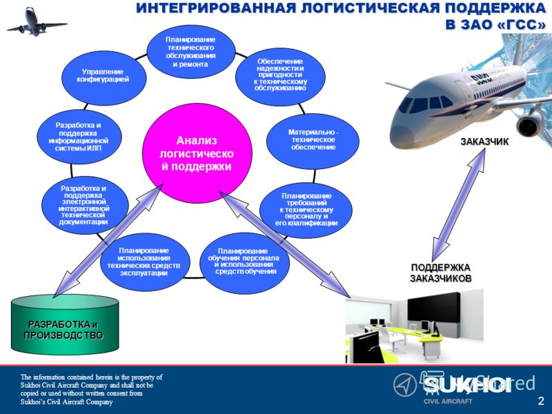 The information contained herein is the property of Sukhoi Civil Aircraft Company and shall not be copied or used without written consent from Sukhois Civil Aircraft Company 2 ИНТЕГРИРОВАННАЯ ЛОГИСТИЧЕСКАЯ ПОДДЕРЖКА В ЗАО «ГСС» РАЗРАБОТКА и ПРОИЗВОДС