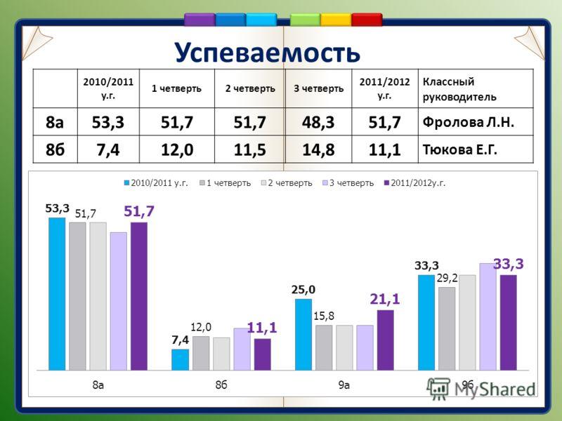 Успеваемость 2010/2011 у.г. 1 четверть2 четверть3 четверть 2011/2012 у.г. Классный руководитель 8а53,351,7 48,351,7 Фролова Л.Н. 8б7,412,011,514,811,1 Тюкова Е.Г.