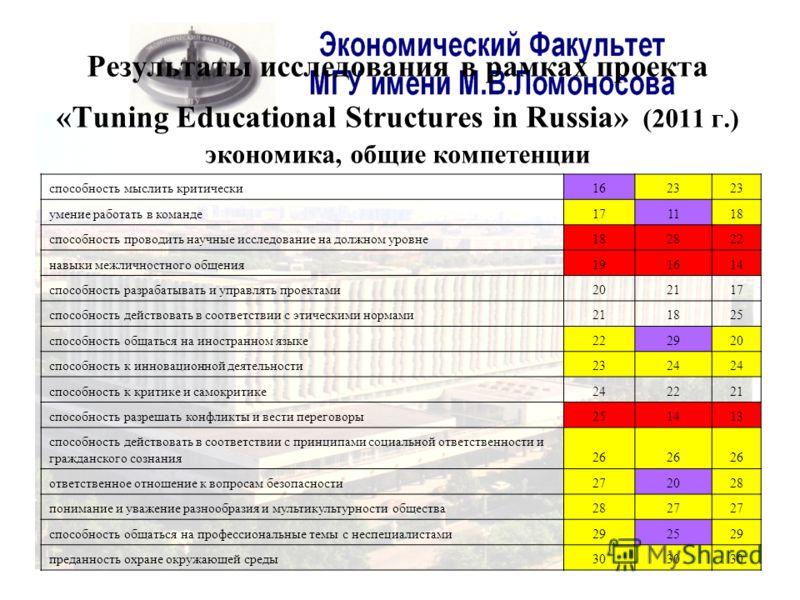 Результаты исследования в рамках проекта «Tuning Educational Structures in Russia» (2011 г.) экономика, общие компетенции способность мыслить критически1623 умение работать в команде171118 способность проводить научные исследование на должном уровне1