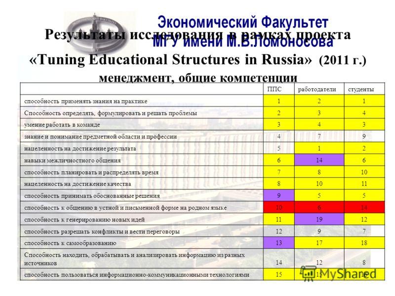 Результаты исследования в рамках проекта «Tuning Educational Structures in Russia» (2011 г.) менеджмент, общие компетенции ППСработодателистуденты способность применять знания на практике121 Способность определять, формулировать и решать проблемы234