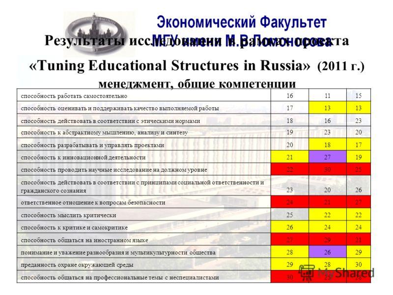 Результаты исследования в рамках проекта «Tuning Educational Structures in Russia» (2011 г.) менеджмент, общие компетенции способность работать самостоятельно161115 способность оценивать и поддерживать качество выполняемой работы1713 способность дейс
