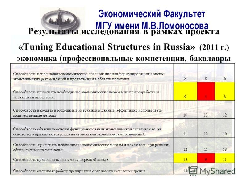 Результаты исследования в рамках проекта «Tuning Educational Structures in Russia» (2011 г.) экономика (профессиональные компетенции, бакалавры Способность использовать экономическое обоснование для формулирования и оценки экономических рекомендаций