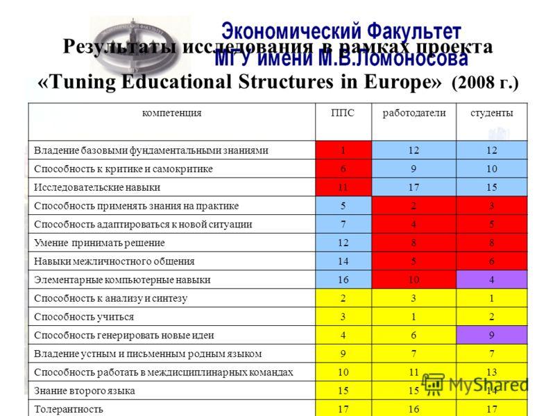 Результаты исследования в рамках проекта «Tuning Educational Structures in Europe» (2008 г.) компетенцияППСработодателистуденты Владение базовыми фундаментальными знаниями112 Способность к критике и самокритике6910 Исследовательские навыки111715 Спос