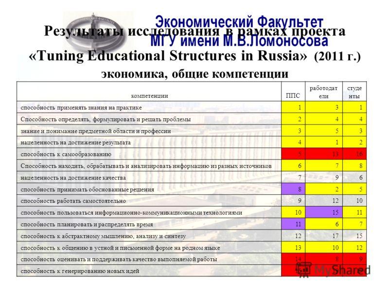 Результаты исследования в рамках проекта «Tuning Educational Structures in Russia» (2011 г.) экономика, общие компетенции компетенцииППС работодат ели студе нты способность применять знания на практике131 Способность определять, формулировать и решат