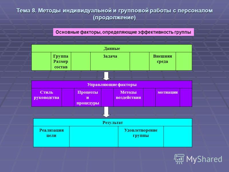 Тема 8. Методы индивидуальной и групповой работы с персоналом (продолжение) Основные факторы, определяющие эффективность группы Данные Группа Размер состав ЗадачаВнешняя среда Управляющие факторы Стиль руководства Процессы и процедуры Методы воздейст