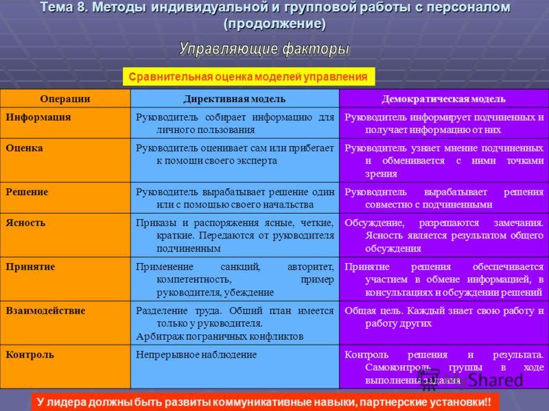 Тема 8. Методы индивидуальной и групповой работы с персоналом (продолжение) Сравнительная оценка моделей управления ОперацииДирективная модельДемократическая модель ИнформацияРуководитель собирает информацию для личного пользования Руководитель инфор