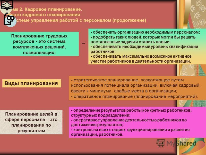 Тема 2. Кадровое планирование. Место кадрового планирования в системе управления работой с персоналом (продолжение) Планирование трудовых ресурсов - это система комплексных решений, позволяющих: - обеспечить организацию необходимым персоналом; - подо