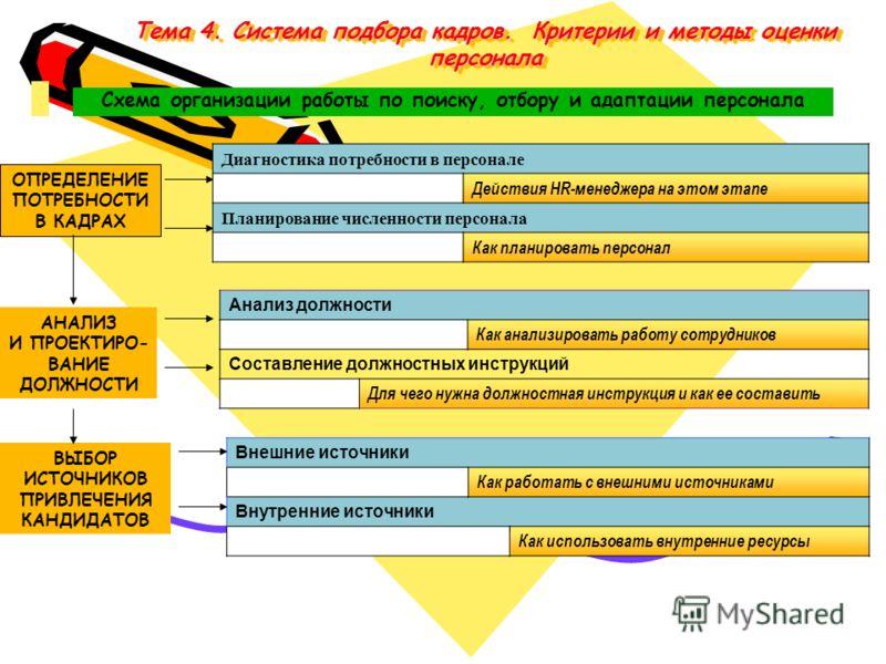 оценки персонала Схема
