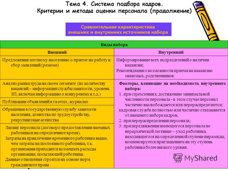 Тема 4. Система подбора кадров. Критерии и методы оценки персонала (продолжение) Сравнительная характеристика внешних и внутренних источников набора Виды набора ВнешнийВнутренний Предложения местному населению о приеме на работу и сбор заявлений (рез