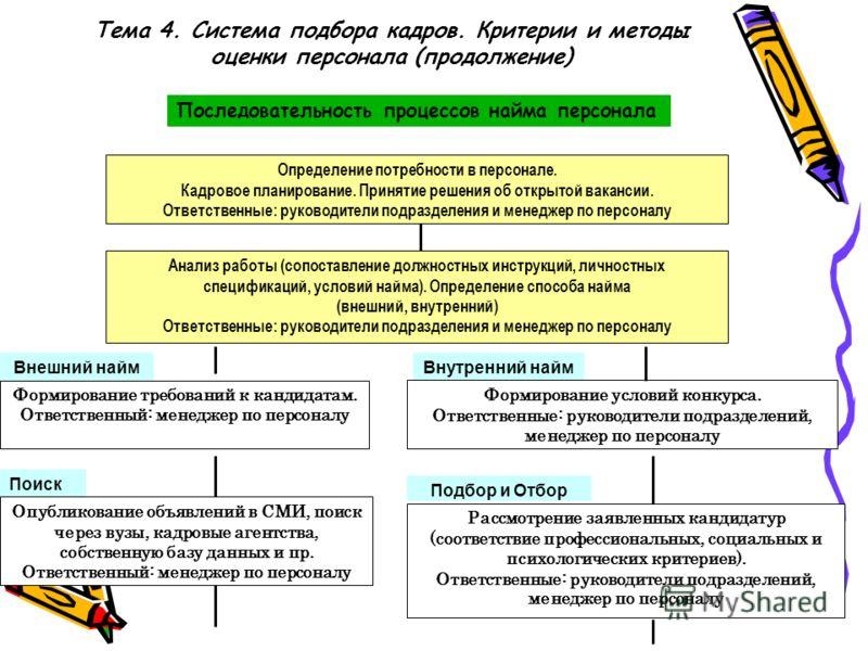 Тема 4. Система подбора кадров. Критерии и методы оценки персонала (продолжение) Последовательность процессов найма персонала Определение потребности в персонале. Кадровое планирование. Принятие решения об открытой вакансии. Ответственные: руководите