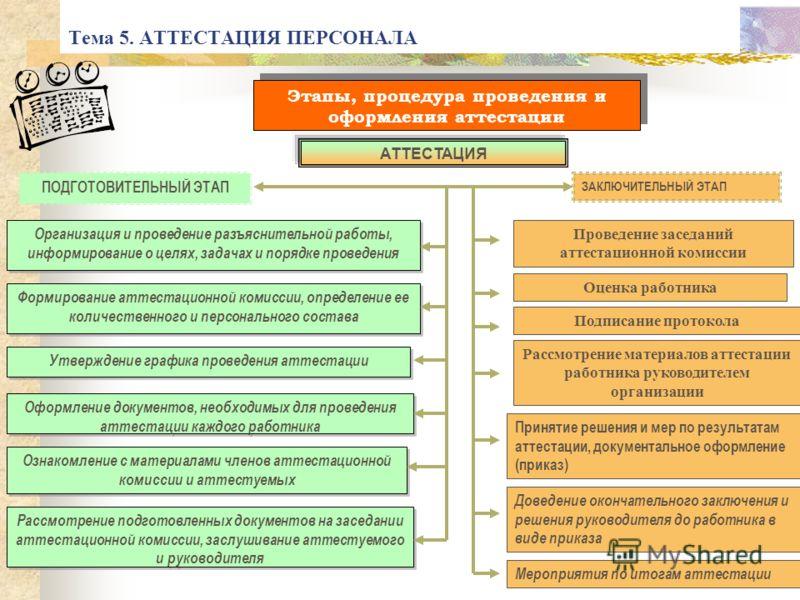 Тема 5. АТТЕСТАЦИЯ ПЕРСОНАЛА Этапы, процедура проведения и оформления аттестации АТТЕСТАЦИЯ ПОДГОТОВИТЕЛЬНЫЙ ЭТАП Организация и проведение разъяснительной работы, информирование о целях, задачах и порядке проведения Формирование аттестационной комисс