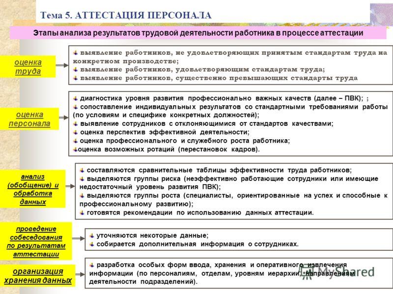 Тема 5. АТТЕСТАЦИЯ ПЕРСОНАЛА Этапы анализа результатов трудовой деятельности работника в процессе аттестации оценка труда выявление работников, не удовлетворяющих принятым стандартам труда на конкретном производстве; выявление работников, удовлетворя