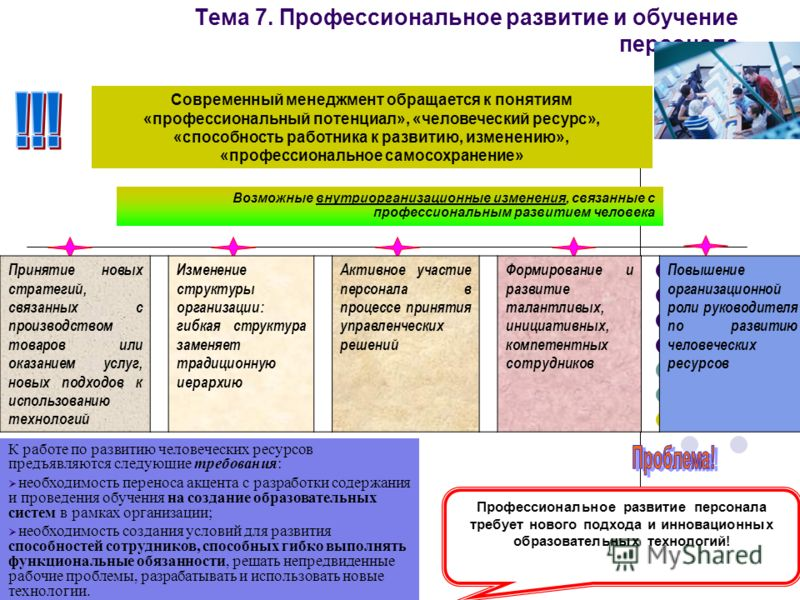 Тема 7. Профессиональное развитие и обучение персонала Возможные внутриорганизационные изменения, связанные с профессиональным развитием человека Современный менеджмент обращается к понятиям «профессиональный потенциал», «человеческий ресурс», «спосо