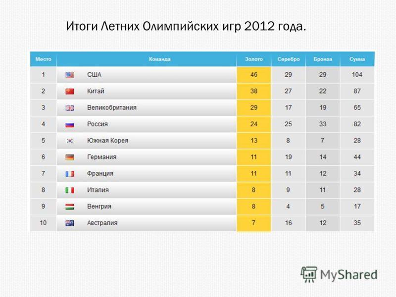 Итоги Летних Олимпийских игр 2012 года.