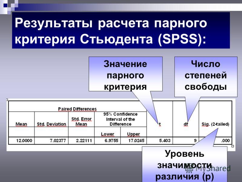 Результаты расчета парного критерия Стьюдента (SPSS): Значение парного критерия Число степеней свободы Уровень значимости различия (р)