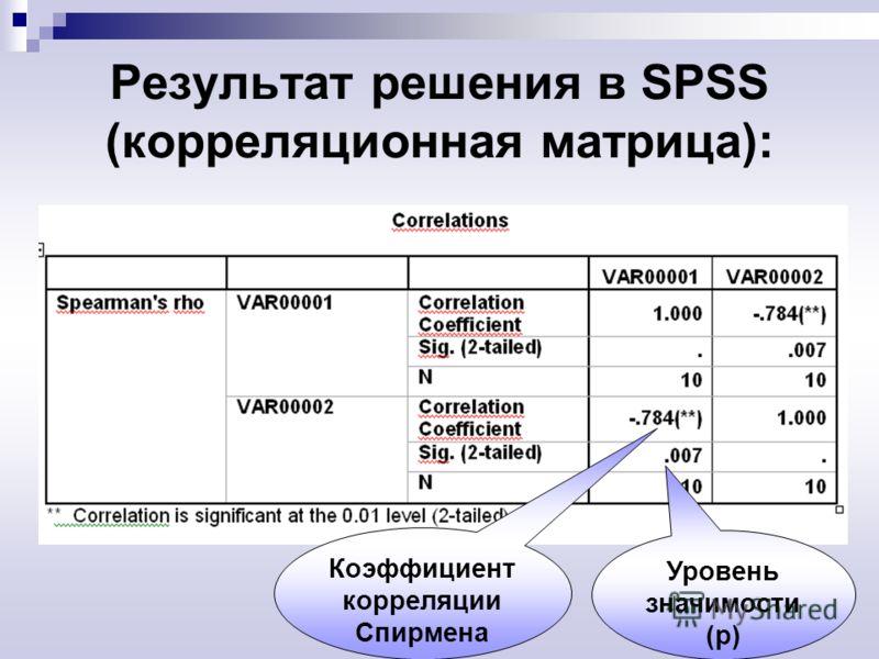 Результат решения в SPSS (корреляционная матрица): Коэффициент корреляции Спирмена Уровень значимости (p)