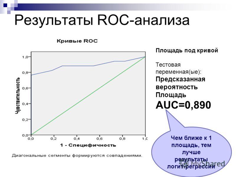 Результаты ROC-анализа Площадь под кривой Тестовая переменная(ые): Предсказанная вероятность Площадь AUC=0,890 Чем ближе к 1 площадь, тем лучше результаты логит-регрессии