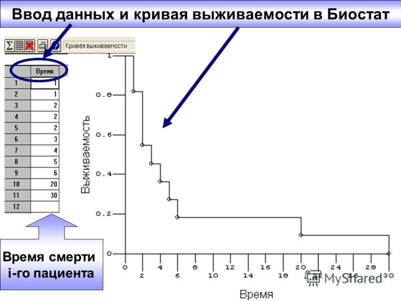 Ввод данных и кривая выживаемости в Биостат Время смерти i-го пациента
