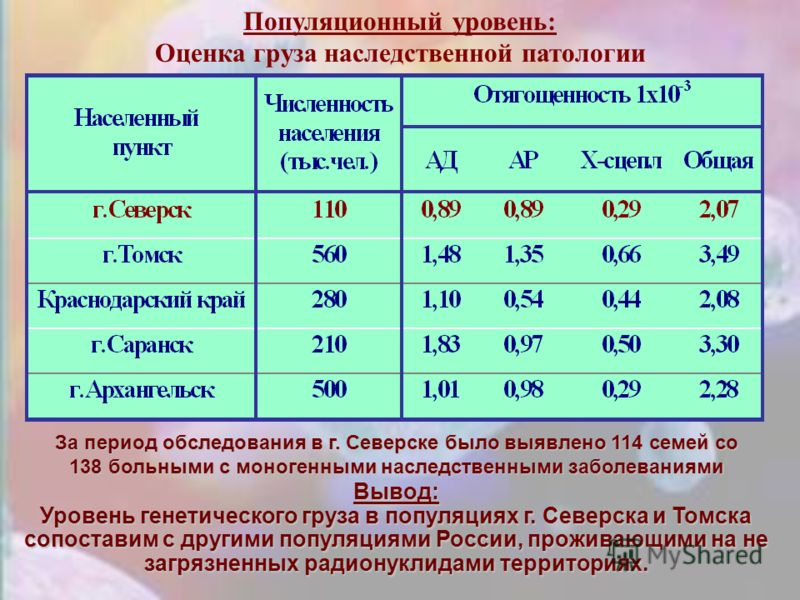 Динамикачастот ВПР у новорожденных Динамика частот ВПР у новорожденных г. Северска с 1972 по 1998 гг. 1. Частота 9 форм ВПР, в этиологии которых наибольший удельный вес занимает мутационная компонента, в течение удельный вес занимает мутационная комп