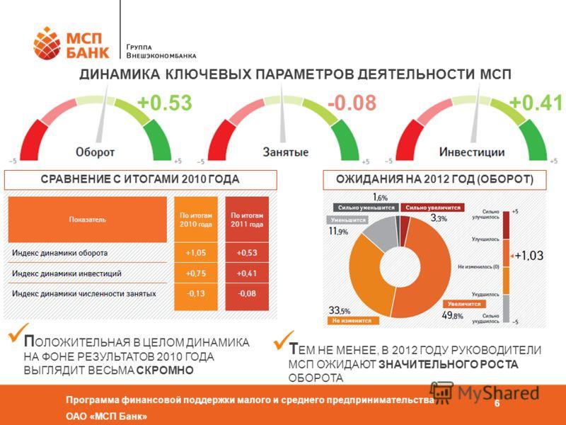Программа финансовой поддержки малого и среднего предпринимательства ОАО «МСП Банк» 6 ДИНАМИКА КЛЮЧЕВЫХ ПАРАМЕТРОВ ДЕЯТЕЛЬНОСТИ МСП +0.41+0.53-0.08 ОЖИДАНИЯ НА 2012 ГОД (ОБОРОТ)СРАВНЕНИЕ С ИТОГАМИ 2010 ГОДА П ОЛОЖИТЕЛЬНАЯ В ЦЕЛОМ ДИНАМИКА НА ФОНЕ РЕЗ