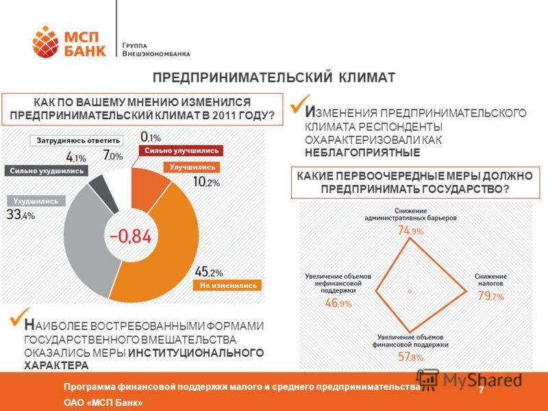 Программа финансовой поддержки малого и среднего предпринимательства ОАО «МСП Банк» 7 КАК ПО ВАШЕМУ МНЕНИЮ ИЗМЕНИЛСЯ ПРЕДПРИНИМАТЕЛЬСКИЙ КЛИМАТ В 2011 ГОДУ? ПРЕДПРИНИМАТЕЛЬСКИЙ КЛИМАТ КАКИЕ ПЕРВООЧЕРЕДНЫЕ МЕРЫ ДОЛЖНО ПРЕДПРИНИМАТЬ ГОСУДАРСТВО? И ЗМЕН
