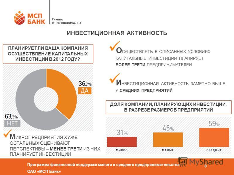 Программа финансовой поддержки малого и среднего предпринимательства ОАО «МСП Банк» 8 ИНВЕСТИЦИОННАЯ АКТИВНОСТЬ ПЛАНИРУЕТ ЛИ ВАША КОМПАНИЯ ОСУЩЕСТВЛЕНИЕ КАПИТАЛЬНЫХ ИНВЕСТИЦИЙ В 2012 ГОДУ? ДОЛЯ КОМПАНИЙ, ПЛАНИРУЮЩИХ ИНВЕСТИЦИИ, В РАЗРЕЗЕ РАЗМЕРОВ ПРЕ