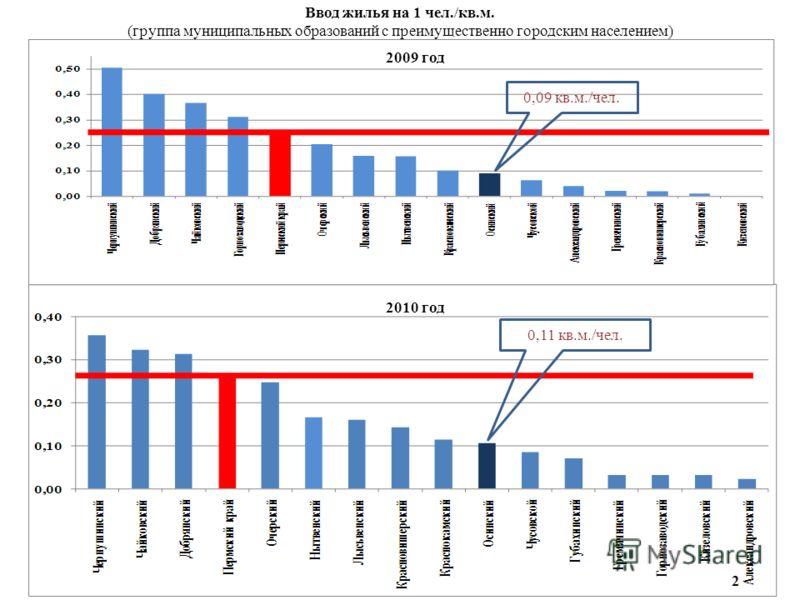 Ввод жилья на 1 чел./кв.м. (группа муниципальных образований с преимущественно городским населением) 0,11 кв.м./чел. 0,09 кв.м./чел. 2 2010 год 2009 год