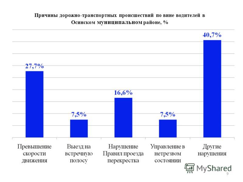 9 Причины дорожно-транспортных происшествий по вине водителей в Осинском муниципальном районе, %