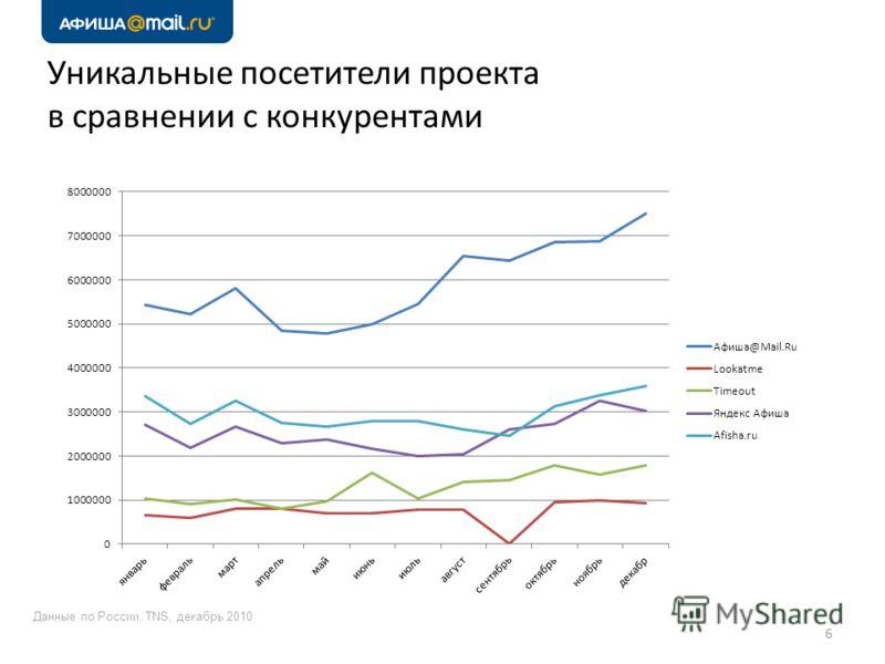 Уникальные посетители проекта в сравнении с конкурентами Данные по России, TNS, декабрь 2010 6