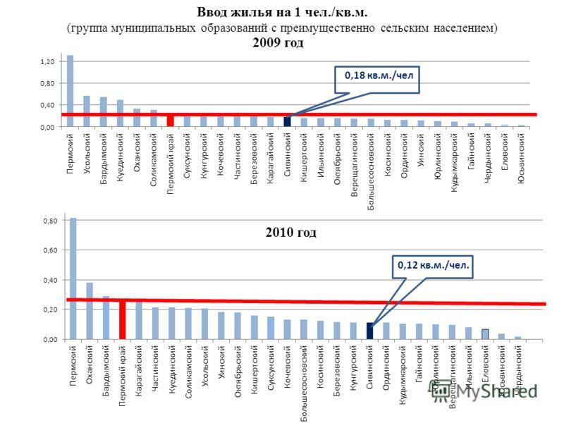 0,12 кв.м./чел. Ввод жилья на 1 чел./кв.м. (группа муниципальных образований с преимущественно сельским населением) 2009 год 2010 год