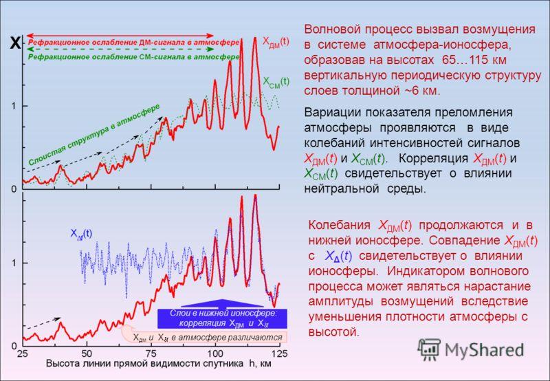 Слои в нижней ионосфере: корреляция Х ДМ и Х f Х дм и Х f в атмосфере различаются Х Волновой процесс вызвал возмущения в системе атмосфера-ионосфера, образовав на высотах 65…115 км вертикальную периодическую структуру слоев толщиной ~6 км. Вариации п