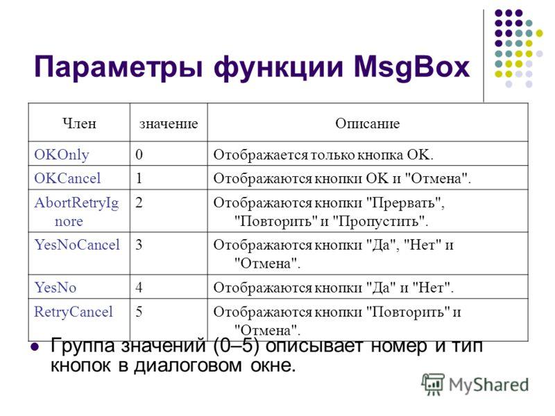 Параметры функции MsgBox Группа значений (0–5) описывает номер и тип кнопок в диалоговом окне. ЧлензначениеОписание OKOnly0Отображается только кнопка OK. OKCancel1Отображаются кнопки OK и