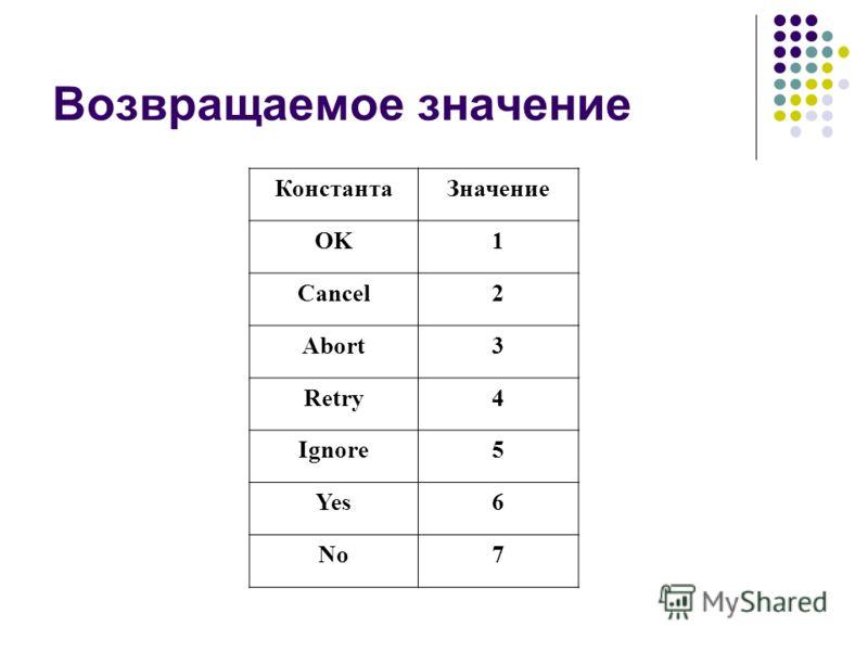 Возвращаемое значение КонстантаЗначение OK1 Cancel2 Abort3 Retry4 Ignore5 Yes6 No7