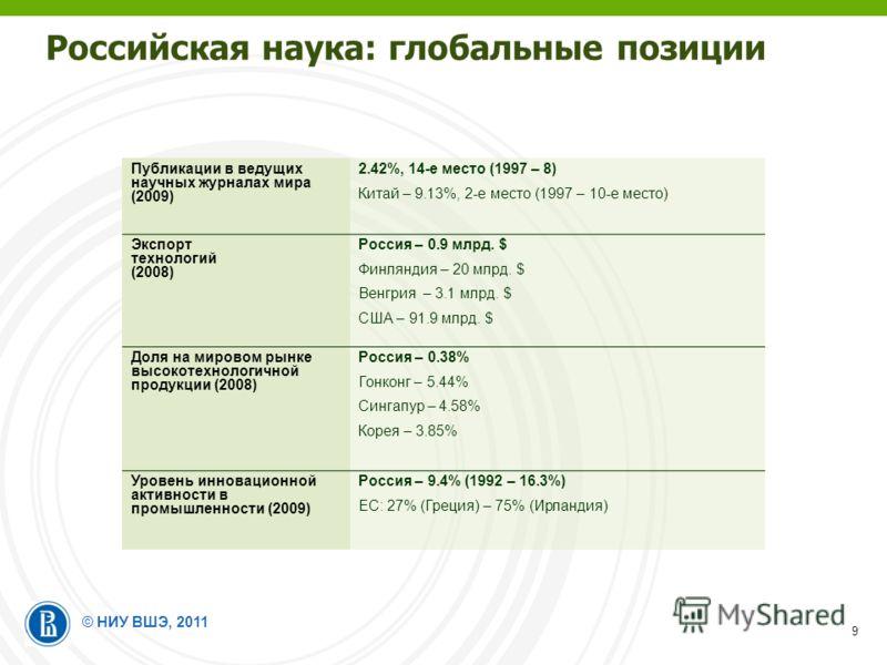 © НИУ ВШЭ, 2011 9 Публикации в ведущих научных журналах мира (2009) 2.42%, 14-е место (1997 – 8) Китай – 9.13%, 2-е место (1997 – 10-е место) Экспорт технологий (2008) Россия – 0.9 млрд. $ Финляндия – 20 млрд. $ Венгрия – 3.1 млрд. $ США – 91.9 млрд.