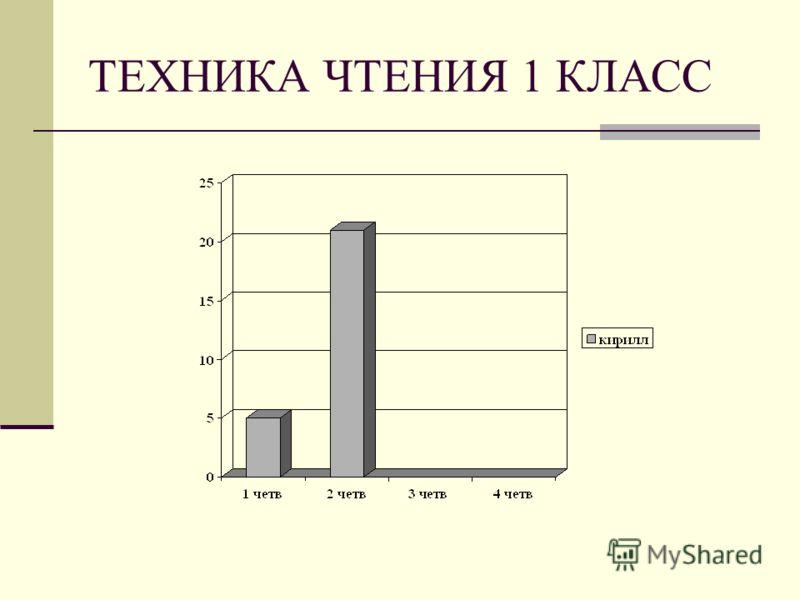 ТЕХНИКА ЧТЕНИЯ 1 КЛАСС