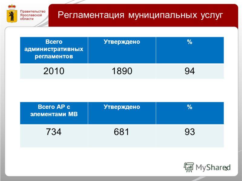 Регламентация муниципальных услуг 3 Всего административных регламентов Утверждено% 2010189094 Всего АР с элементами МВ Утверждено% 73468193