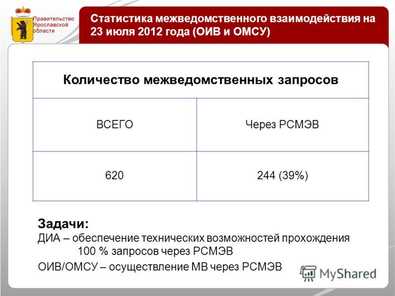 Статистика межведомственного взаимодействия на 23 июля 2012 года (ОИВ и ОМСУ) Количество межведомственных запросов ВСЕГОЧерез РСМЭВ 620244 (39%) Задачи: ДИА – обеспечение технических возможностей прохождения 100 % запросов через РСМЭВ ОИВ/ОМСУ – осущ