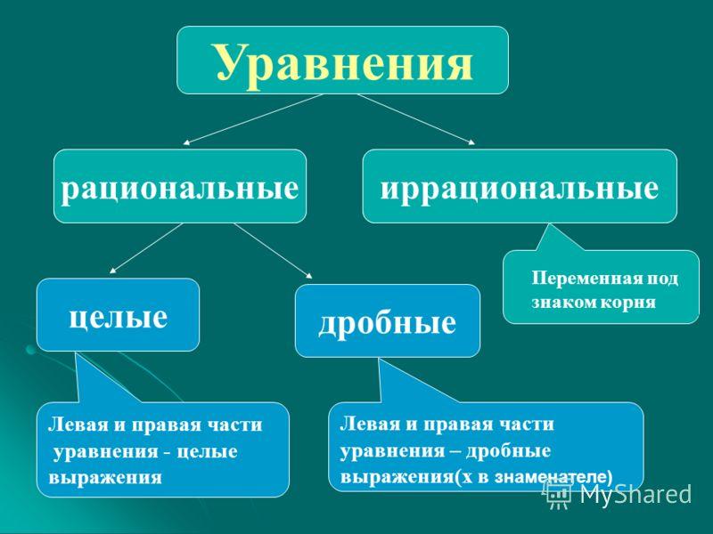 Уравнения иррациональныерациональные целые дробные Левая и правая части уравнения - целые выражения Левая и правая части уравнения – дробные выражения(х в знаменателе) иррациональныерациональные Переменная под знаком корня