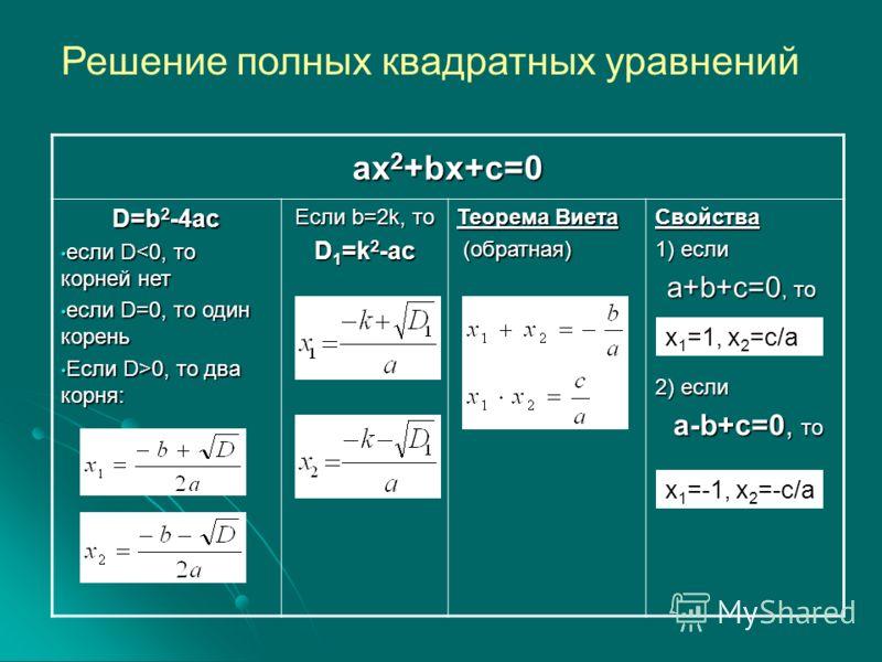 Решение полных квадратных уравнений ax 2 +bx+c=0 D=b 2 -4ac если D0, то два корня: Если b=2k, то D 1 =k 2 -ac Теорема Виета (обратная) (обратная)Свойства 1) если a+b+c=0, то a+b+c=0, то 2) если a-b+c=0, то a-b+c=0, то x 1 =1, x 2 =c/a x 1 =-1, x 2 =-