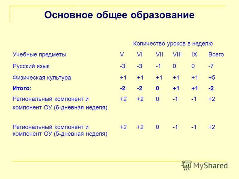 Основное общее образование Количество уроков в неделю Учебные предметыVVIVIIVIIIIXВсего Русский язык-3 00-7 Физическая культура+1 +5 Итого:-2 0+1 -2 Региональный компонент и компонент ОУ (6-дневная неделя) +2 0 +2 Региональный компонент и компонент О
