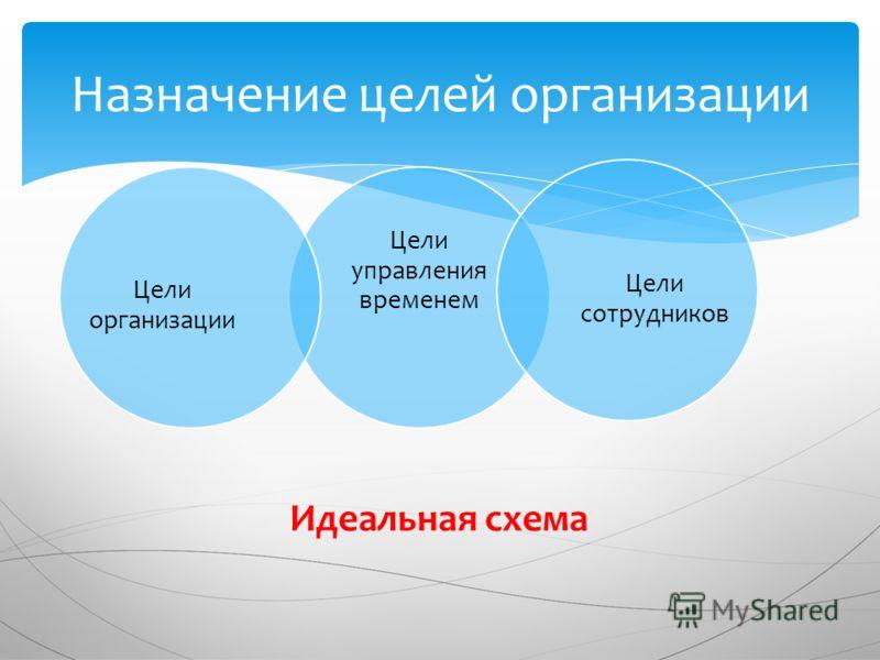 Цели управления временем Цели сотрудников Цели организации Назначение целей организации Идеальная схема