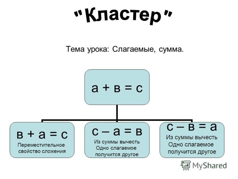 Тема урока: Слагаемые, сумма. а + в = с в + а = с Переместительное свойство сложения с – а = в Из суммы вычесть Одно слагаемое получится другое с – в = а Из суммы вычесть Одно слагаемое получится другое